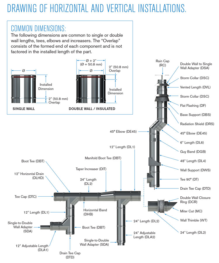 Condensing Vent Horizontal and Vertical installations